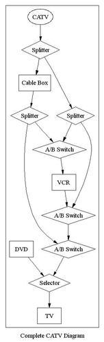 Complete CATV Diagram