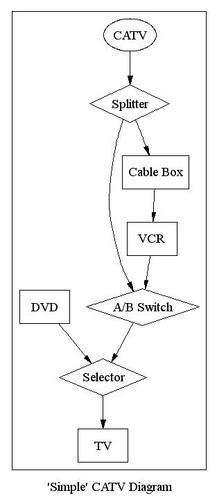 """""""Simple"""" CATV Diagram"""