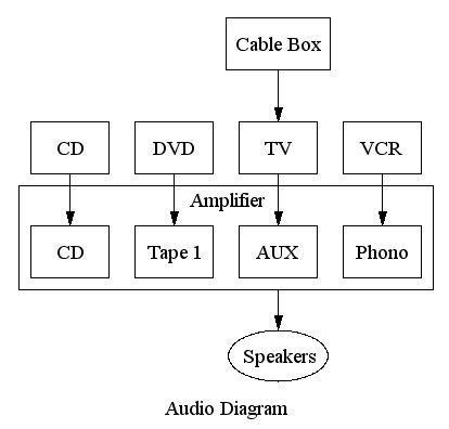 Audio Diagram