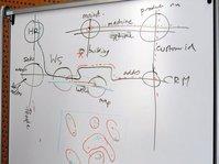 W3C TAG f2f: Semantic Web diagram