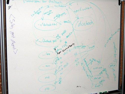 W3C TAG f2f: RDDL model diagram