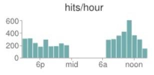 Hits per hour